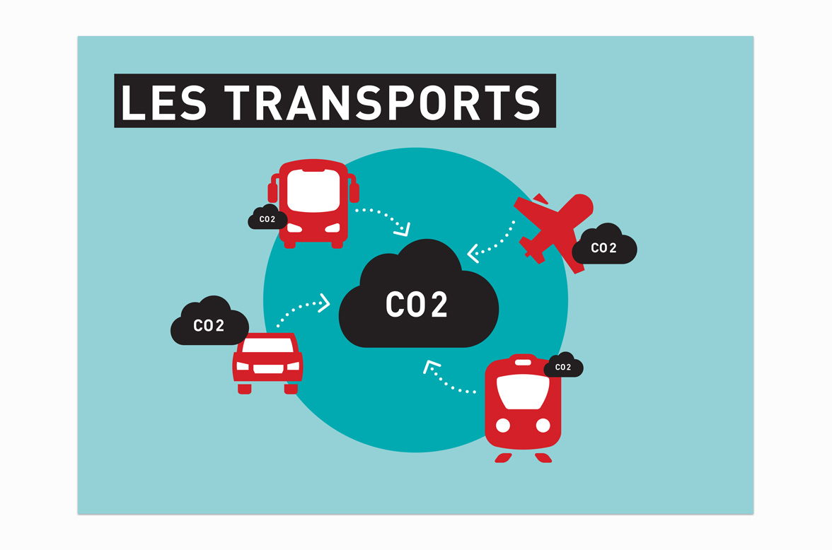 Cover page of guide in French for all® on the subject of transports and climate change